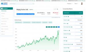 bajaj auto share price