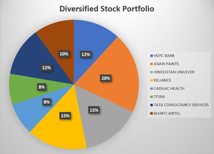 diviersified stock portfolio example trade brains