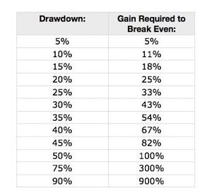 gain required to break even a loss