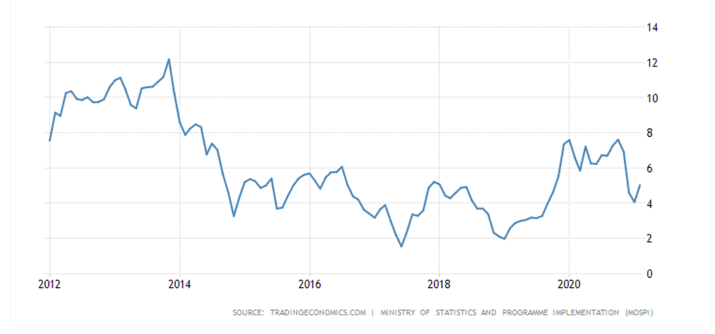 inflation in india yearwise tradingeconomics