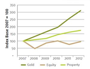 Real Estate Vs Stocks Trade Brains
