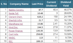 The 10 Top dividend paying Indian stocks in 2017