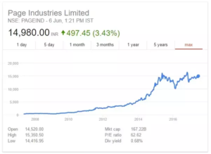 Page industries stock multibagger stocks How To Invest Rs 10,000 In India for High Returns