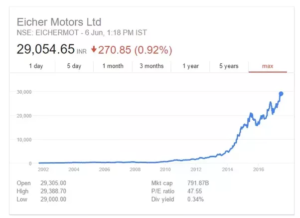 Eicher motors share multibagger stocks How To Invest Rs 10,000 In India for High Returns