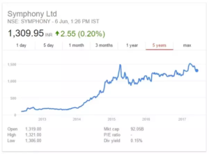 Symphony share price multibagger stocks How To Invest Rs 10,000 In India for High Returns