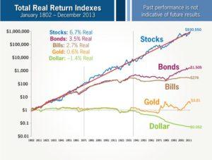 stock vs bond vs gold