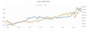 gold nvs nifty chart