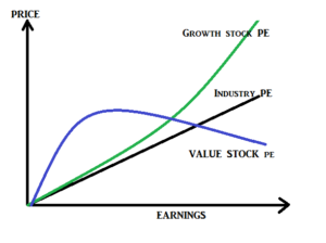 growth stocks vs value stocks plot