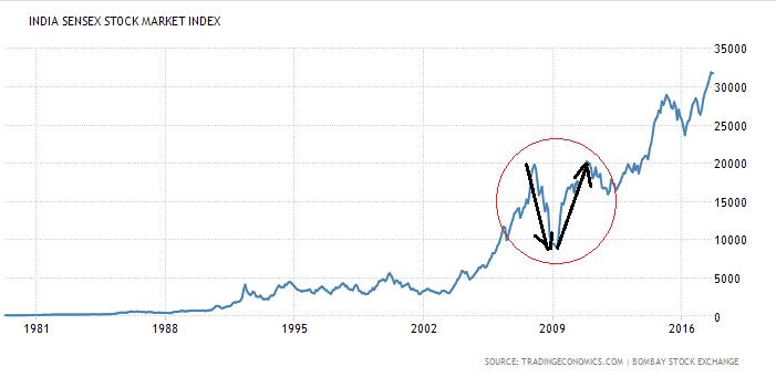 Sensex 2008-09 Crash