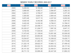 Sensex Records from 2000 to 2017