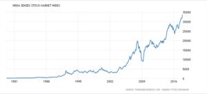 Sensex in last 30 years of performance