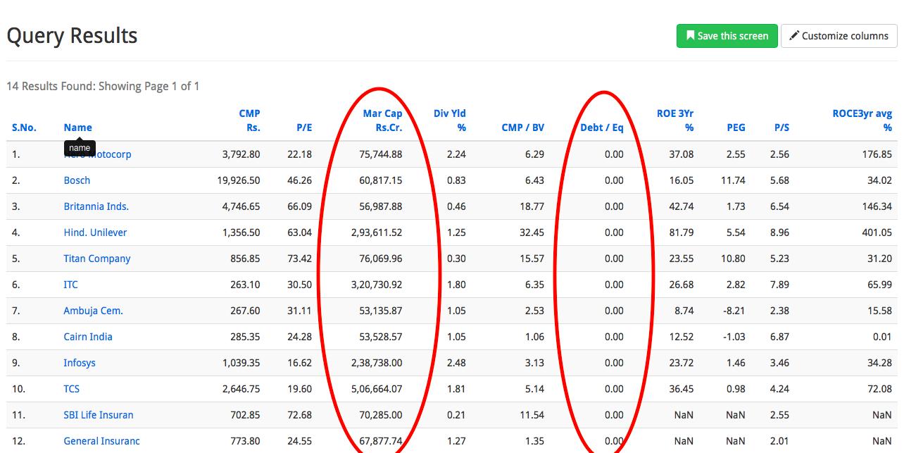 16 large cap debt free companies