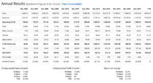 2 titan company annual results screener