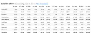 3 titan company balance sheet screener