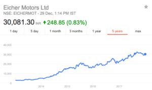 eicher motors share price