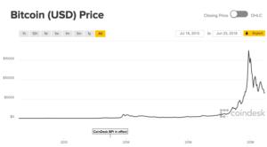 bitcoin june