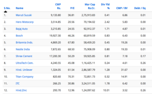 low debt companies in india-low debt to equity with large cap