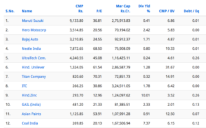 top large companies with zero debt