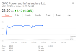 gvk power and infra share price