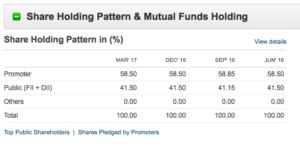 prima plastics share holding pattern- moneycontrol
