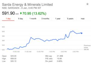 sharda energy share price