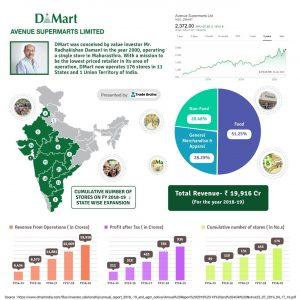 dmart success story rk damani
