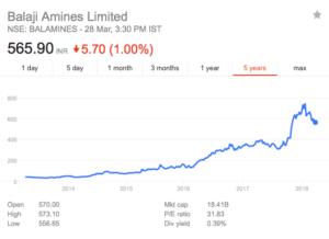 balaji amines share price