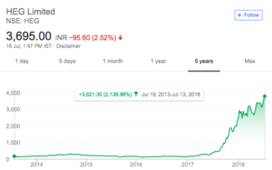 heg limited share price
