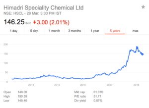 himadri speciality chemicals share price