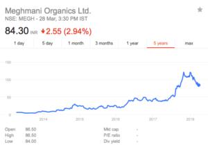 meghmani organics share price