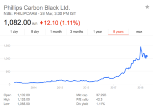 philips carbon black share price
