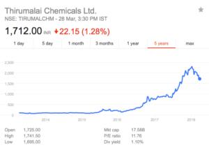 thirumalai chemicals share price