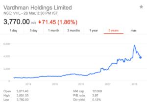 vardhaman holdings share price