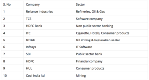 Here is the list of top 10 blue chips stocks in Indian stock market