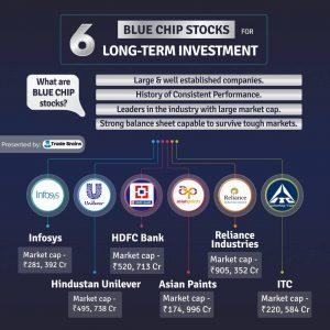 best blue chip stocks for long term investment