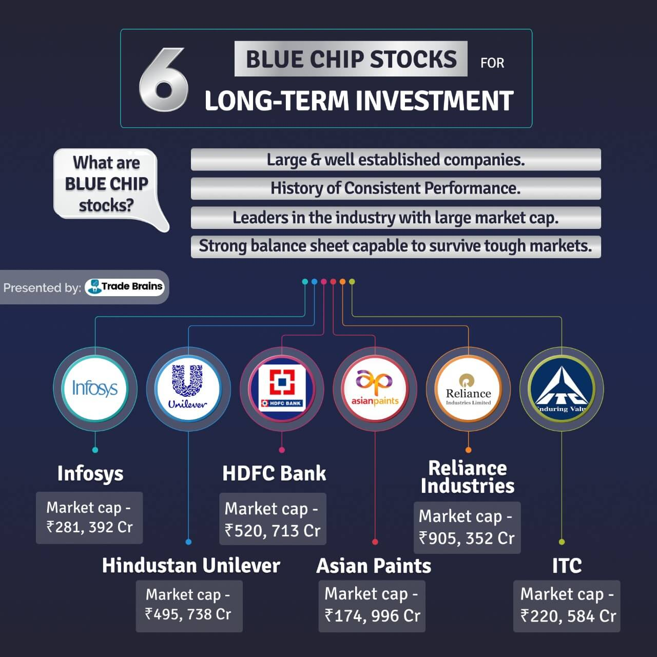 best blue chip stocks for long term investment