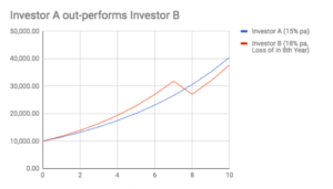effect of loss- investor a and b