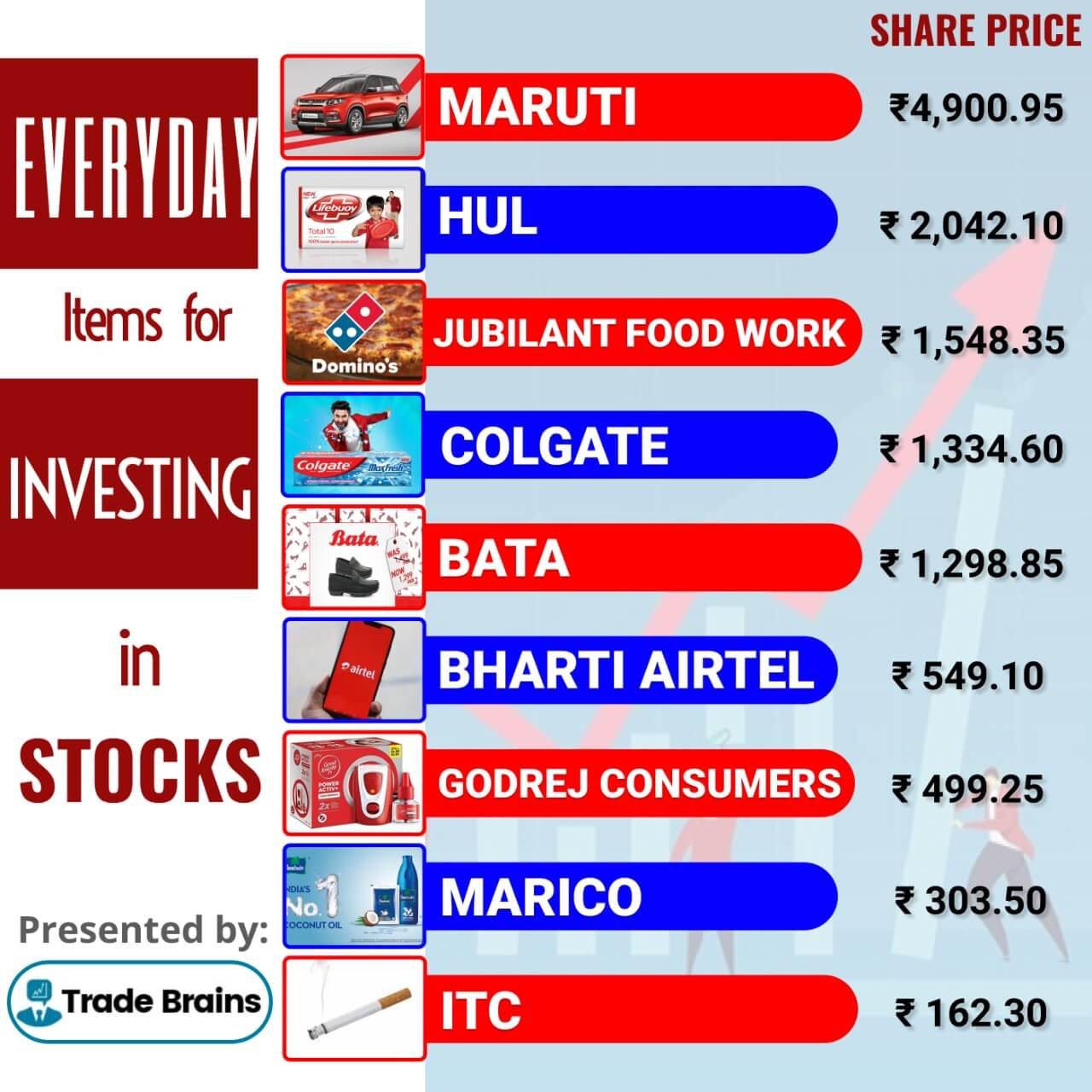 everyday stocks that you can also invest in