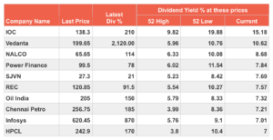 10 Best Dividend Stocks in India That Will Make Your Portfolio Rich cover