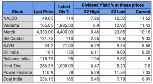 Indian stocks- 10 Best Dividend Stocks in India
