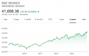 what is sensex - chart dec 19