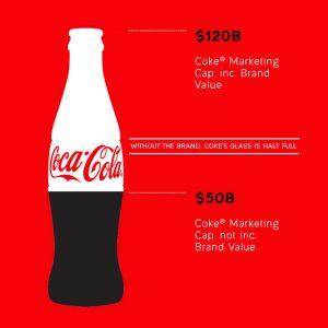 coke brand value