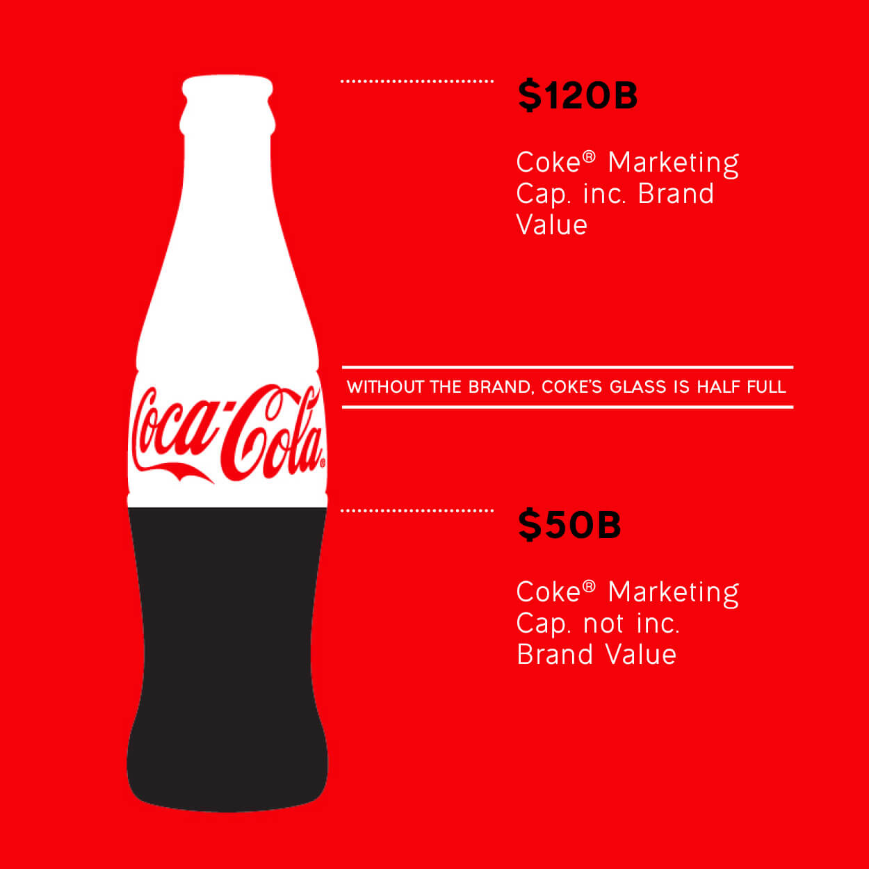 coke brand value
