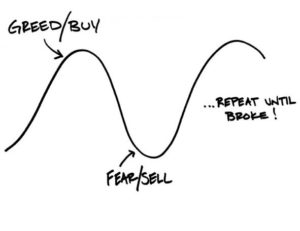 stock market greed and fear