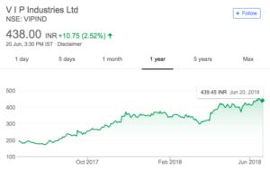 vip share price