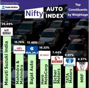 index automobile stocks