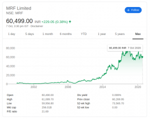 MRF share price all time
