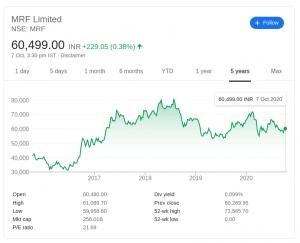 mrf share price last 5 years