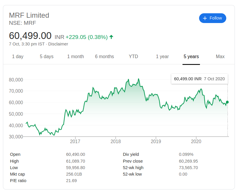 mrf share price last 5 years