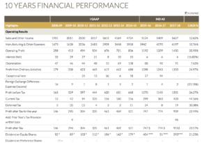 pidilite industries 10 years performance